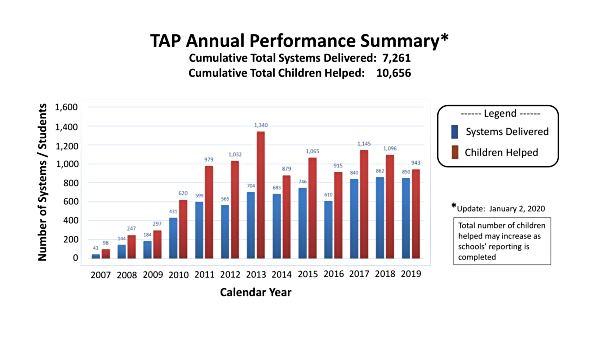 2019 Year-End TAP Performance Summary - Update 2 Jan 2020